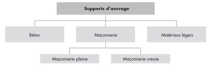 Système de support d'ancrage pour maçonnerie