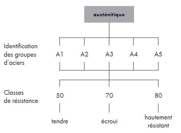Système d'identification ISO pour le groupe des aciers austénitiques