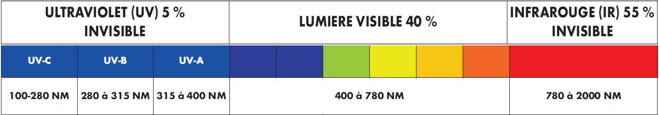 Tableau explicatif des faisceaux lumineux